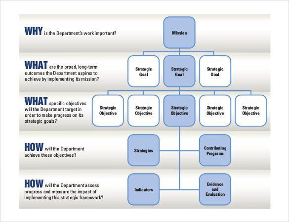 Strategic Planning Template Free 11 Free Strategic Plan Templates