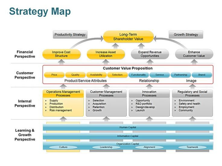 Strategic Planning Template Word Editable Powerpoint Strategy Map Template Yoqwqrap