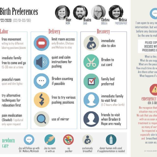 Visual Birth Plan Template Custom Visual Birth Plan™ Etsy In 2020
