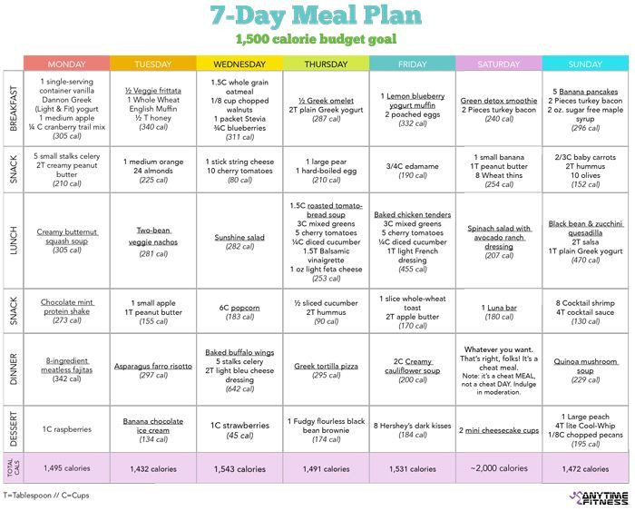 Weight Loss Meal Plan Template Pin On T