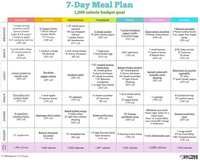 Weight Loss Menu Planner Template Delish Food • Page 2 Of 47 • Serving Healthy Food and Tips