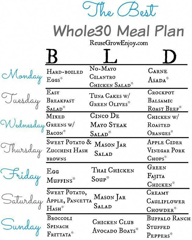Whole 30 Meal Planning Template Peanuts with Wasabi Recipe In 2020