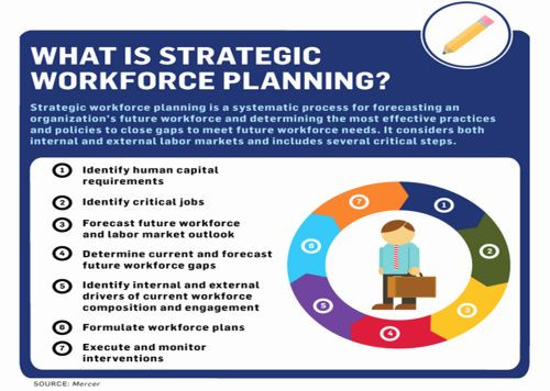 Workforce Plan Template Excel Workforce Plan Template Excel Awesome the Excel Lent Way to